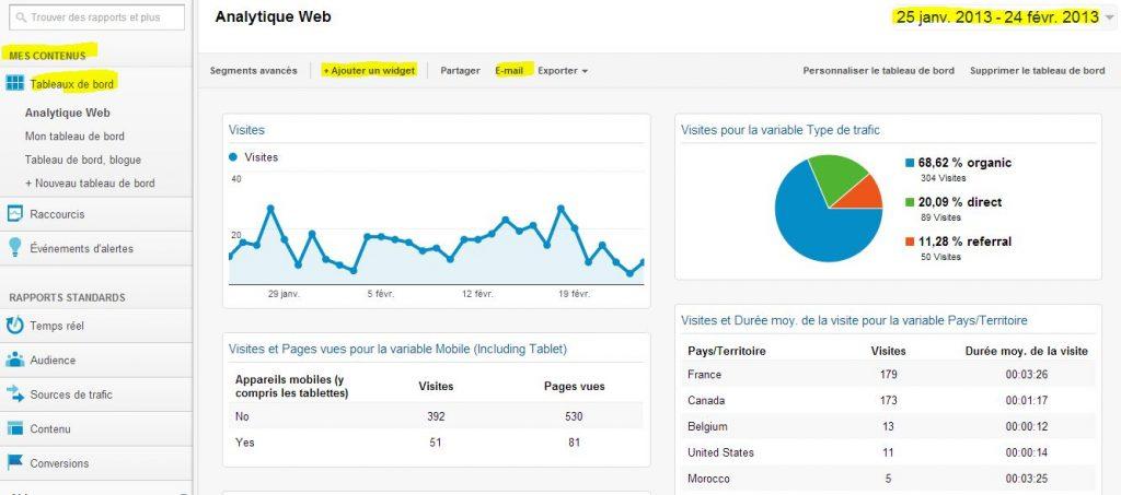 Des tableaux de bord Web analytique simples et efficaces