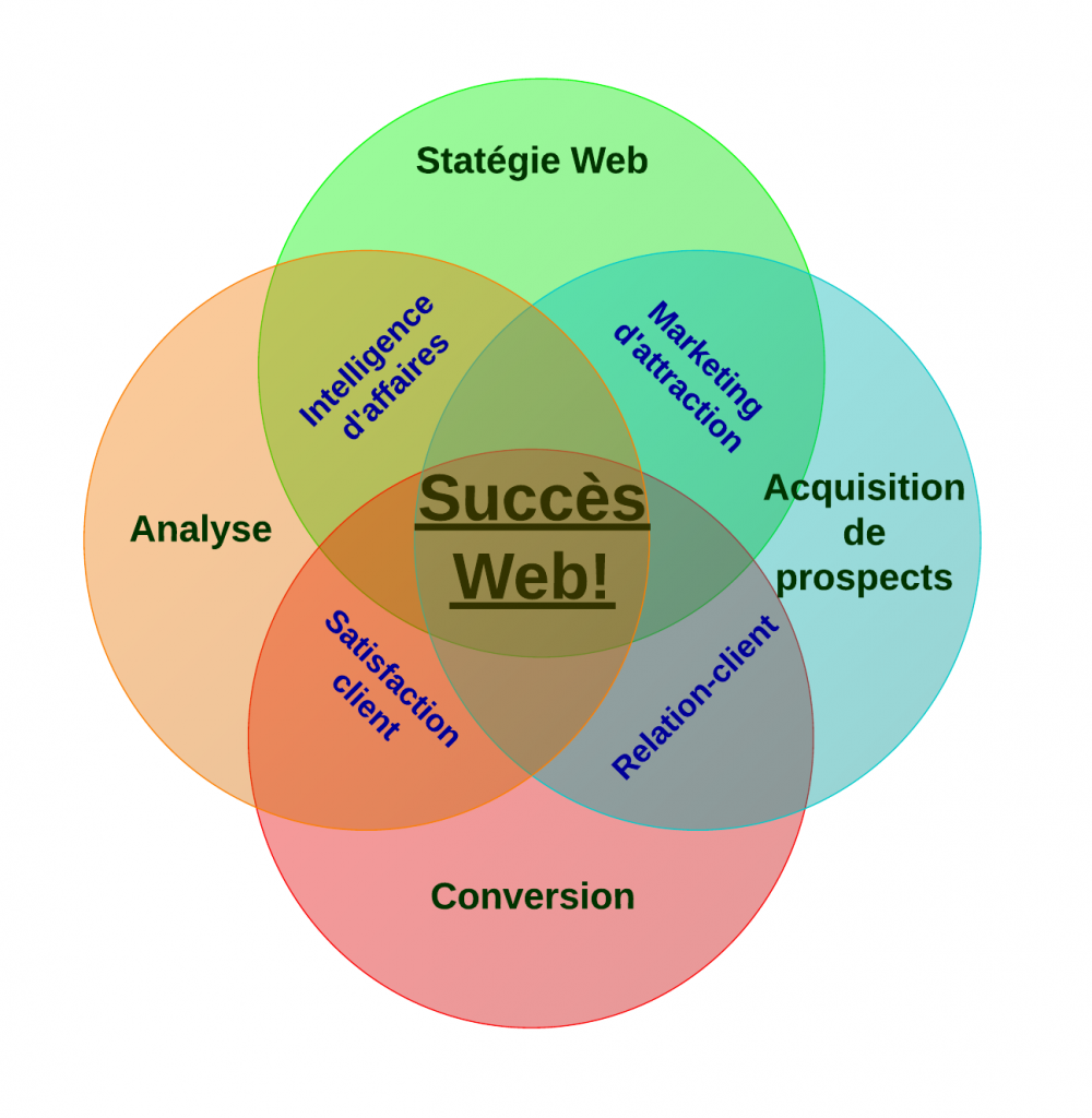 Introduction a la roue de marketing web