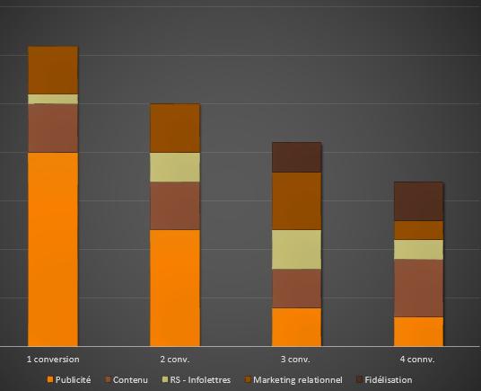 L'analytique web: Convertir les chiffres en intelligence d'affaires