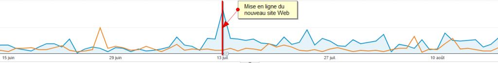 Hausse des visites après la mise à nouveau du site Mïo Bijoux